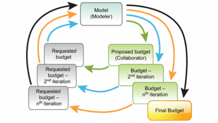 Collaborative budgeting in higher education – a matter of when, not if